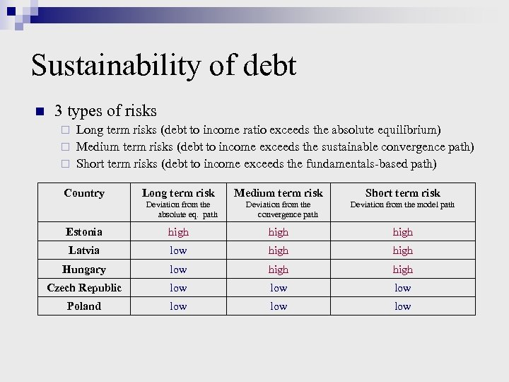 Sustainability of debt n 3 types of risks Long term risks (debt to income