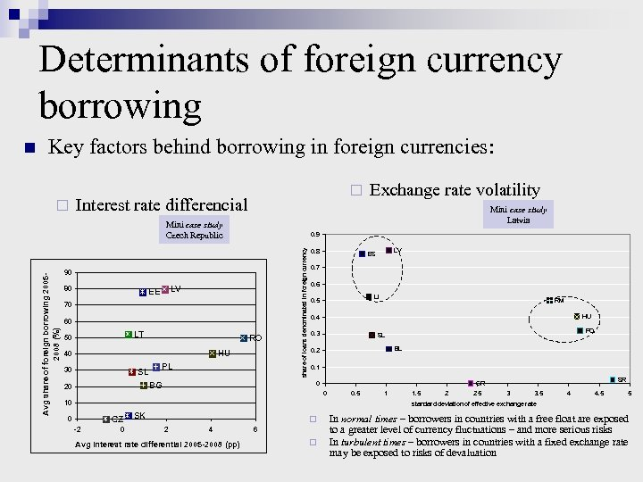 Determinants of foreign currency borrowing Key factors behind borrowing in foreign currencies: ¨ ¨