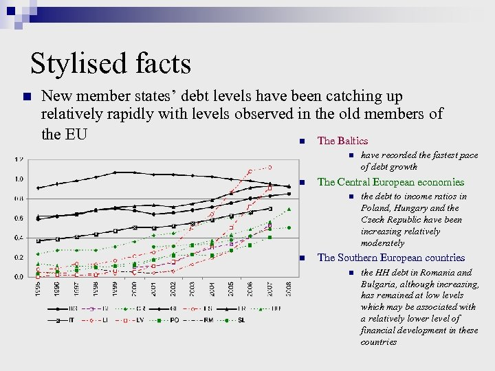 Stylised facts n New member states' debt levels have been catching up relatively rapidly