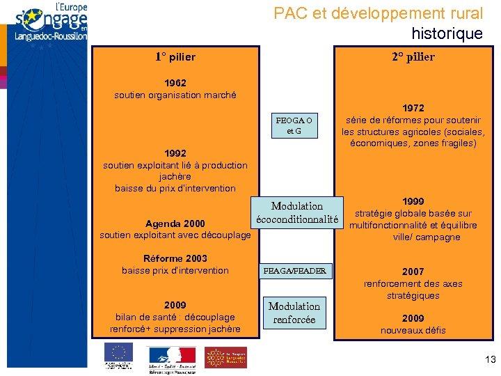 PAC et développement rural historique 1° pilier 2° pilier 1962 soutien organisation marché FEOGA