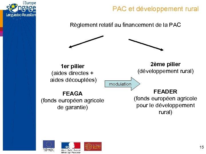 PAC et développement rural Règlement relatif au financement de la PAC 1 er pilier