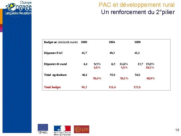 PAC et développement rural Un renforcement du 2°pilier Budget ue (milliards euros) 2000 2004