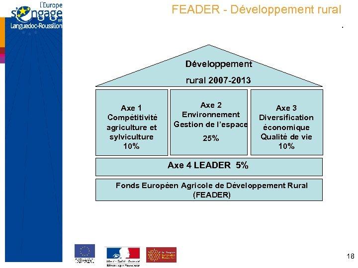 FEADER - Développement rural. Structure de la programmation française Développement rural 2007 -2013 Axe