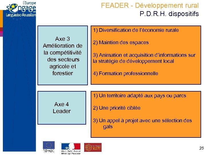FEADER - Développement rural P. D. R. H. dispositifs 1) Diversification de l'économie rurale