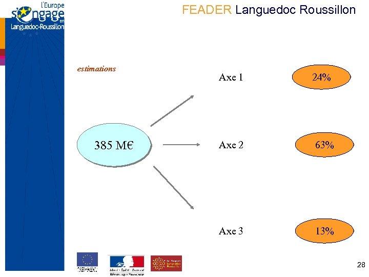 FEADER Languedoc Roussillon estimations 385 M€ Axe 1 24% Axe 2 63% Axe 3
