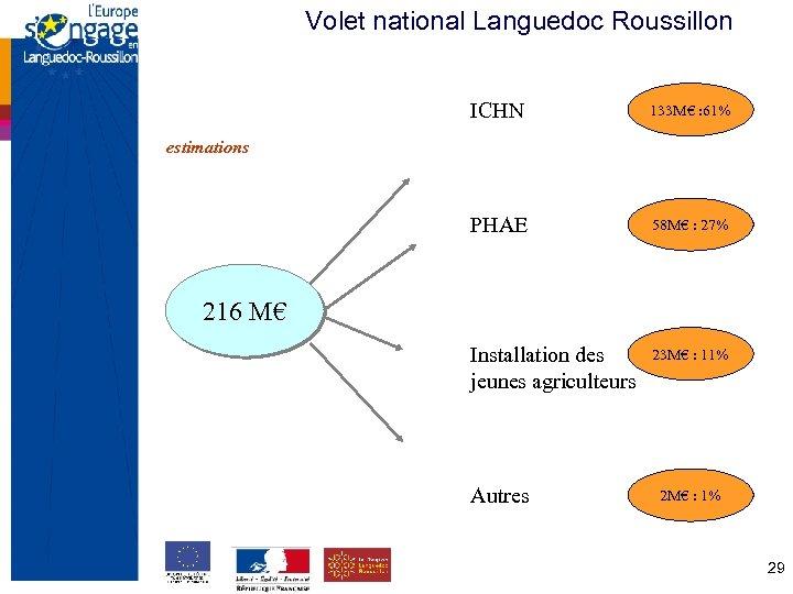 Volet national Languedoc Roussillon ICHN 133 M€ : 61% PHAE 58 M€ : 27%