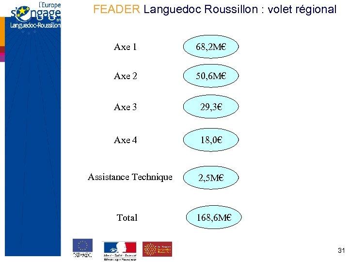 FEADER Languedoc Roussillon : volet régional Axe 1 Axe 2 50, 6 M€ Axe