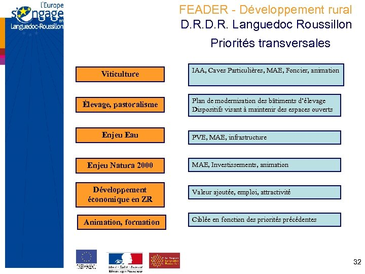 FEADER - Développement rural D. R. Languedoc Roussillon Priorités transversales Viticulture Élevage, pastoralisme Enjeu