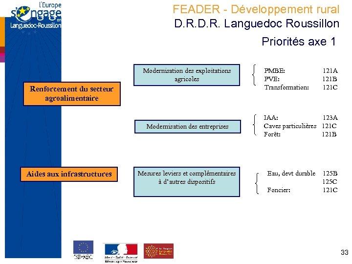 FEADER - Développement rural D. R. Languedoc Roussillon Priorités axe 1 Modernisation des exploitations