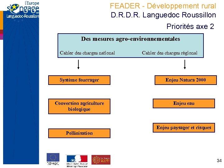 FEADER - Développement rural D. R. Languedoc Roussillon Priorités axe 2 Des mesures agro-environnementales