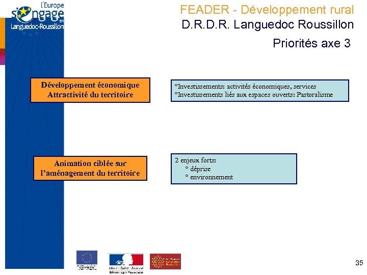 FEADER - Développement rural D. R. Languedoc Roussillon Priorités axe 3 Développement économique Attractivité