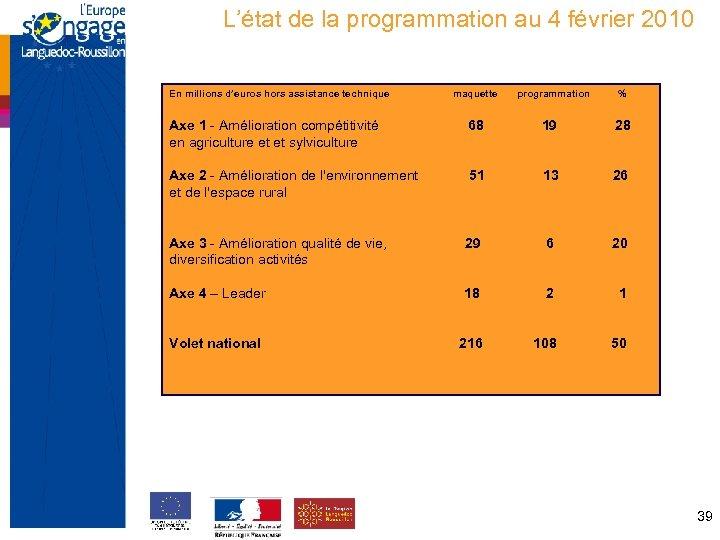 L'état de la programmation au 4 février 2010 En millions d'euros hors assistance technique