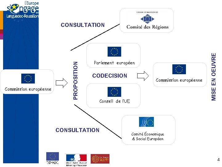 Parlement européen CODECISION Commission européenne Conseil de l'UE MISE EN OEUVRE Commission européenne PROPOSITION