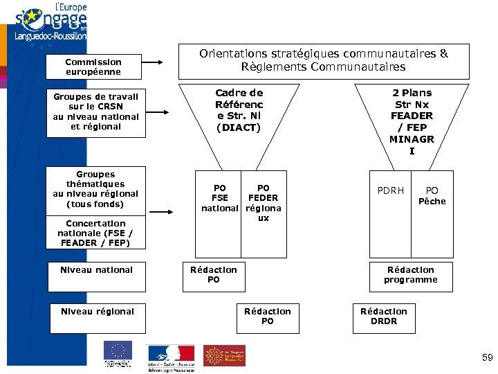 Commission européenne Groupes de travail sur le CRSN au niveau national et régional Groupes