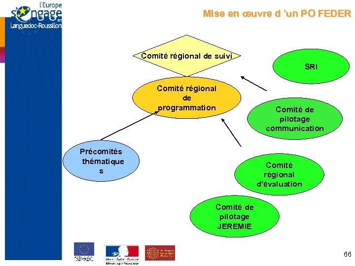 Mise en œuvre d 'un PO FEDER Comité régional de suivi SRI Comité régional
