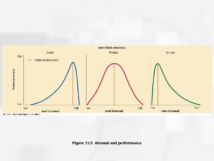 Figure 13. 5 Arousal and performance
