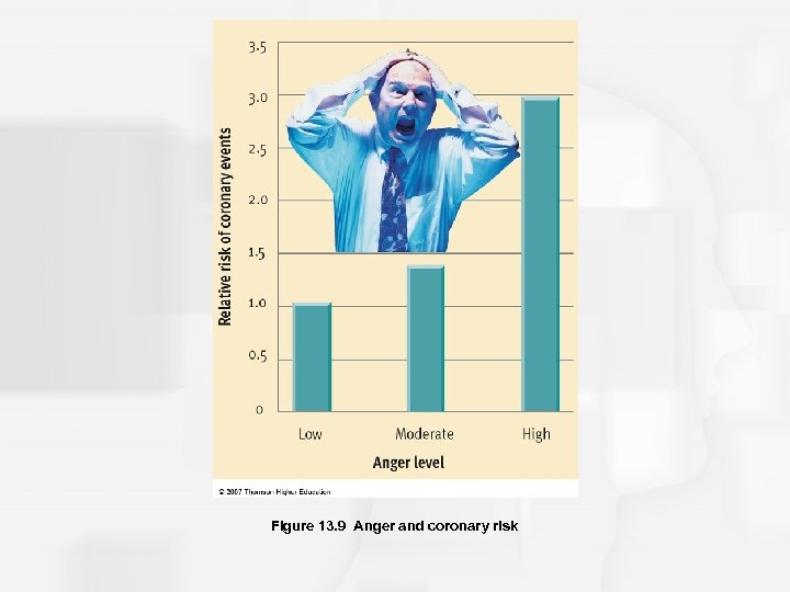 Figure 13. 9 Anger and coronary risk