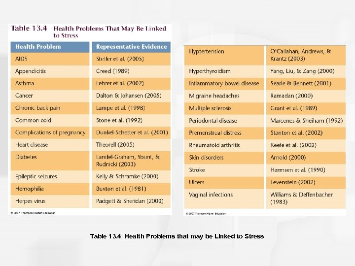 Table 13. 4 Health Problems that may be Linked to Stress
