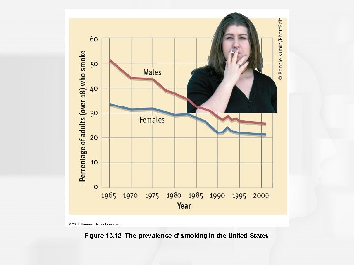 Figure 13. 12 The prevalence of smoking in the United States
