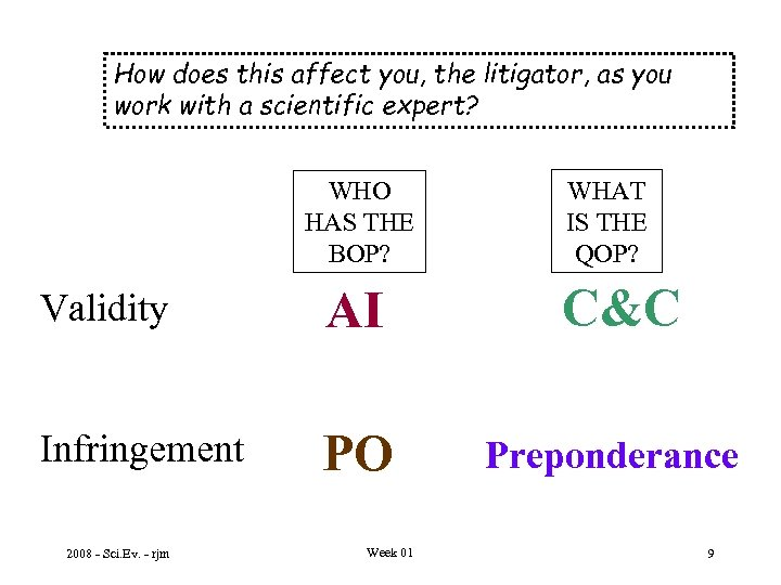 How does this affect you, the litigator, as you work with a scientific expert?
