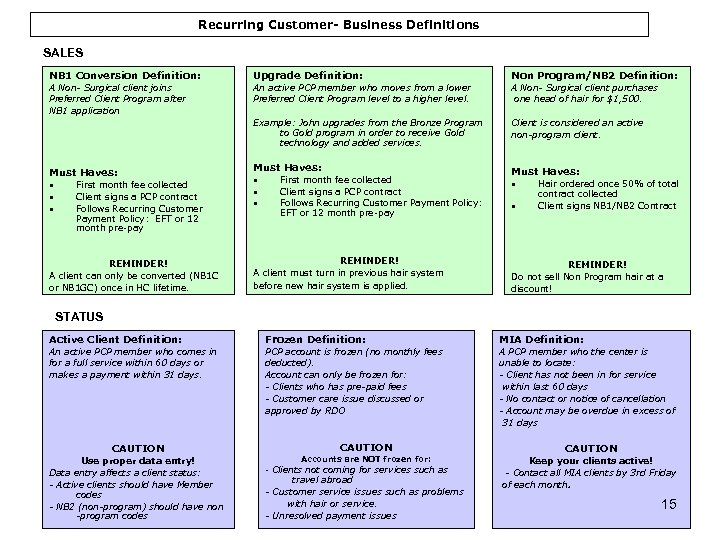 Recurring Customer- Business Definitions SALES NB 1 Conversion Definition: Upgrade Definition: Non Program/NB 2