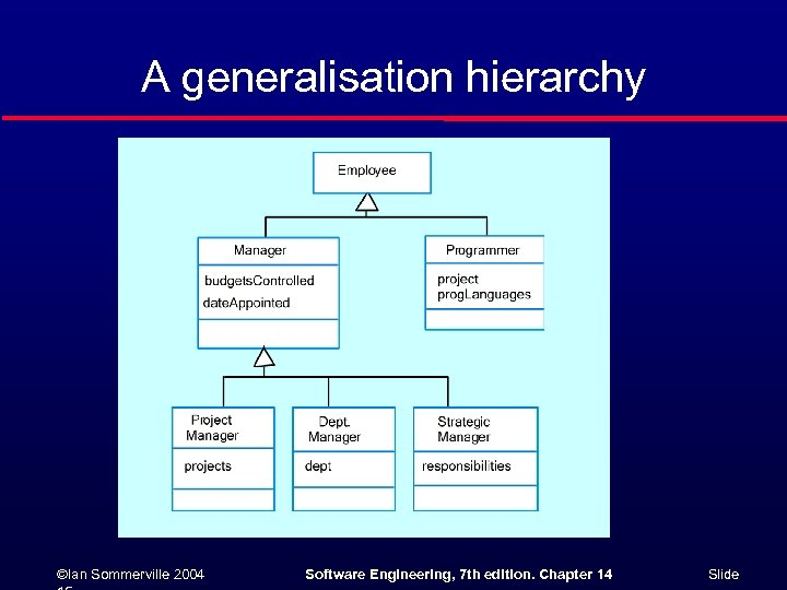 A generalisation hierarchy ©Ian Sommerville 2004 Software Engineering, 7 th edition. Chapter 14 Slide