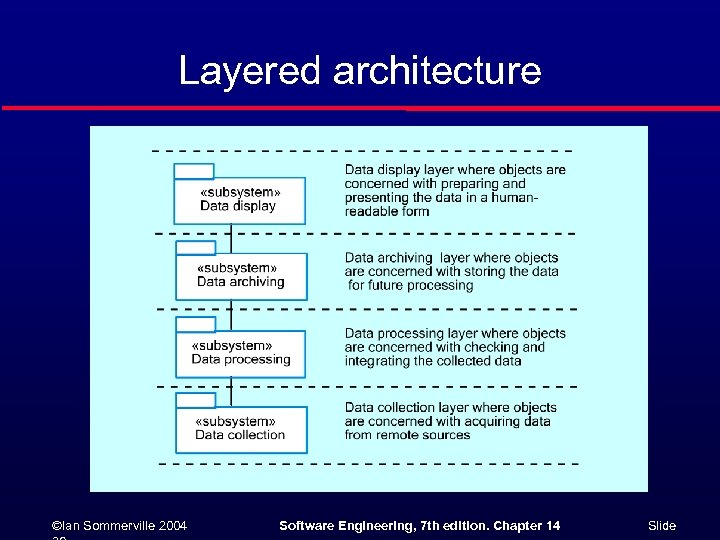 Layered architecture ©Ian Sommerville 2004 Software Engineering, 7 th edition. Chapter 14 Slide