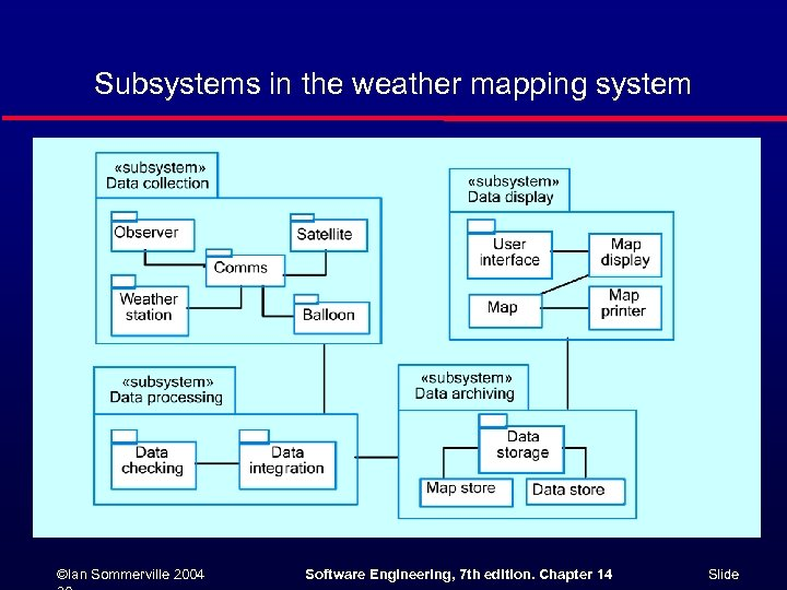 Subsystems in the weather mapping system ©Ian Sommerville 2004 Software Engineering, 7 th edition.