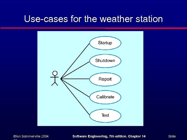 Use-cases for the weather station ©Ian Sommerville 2004 Software Engineering, 7 th edition. Chapter