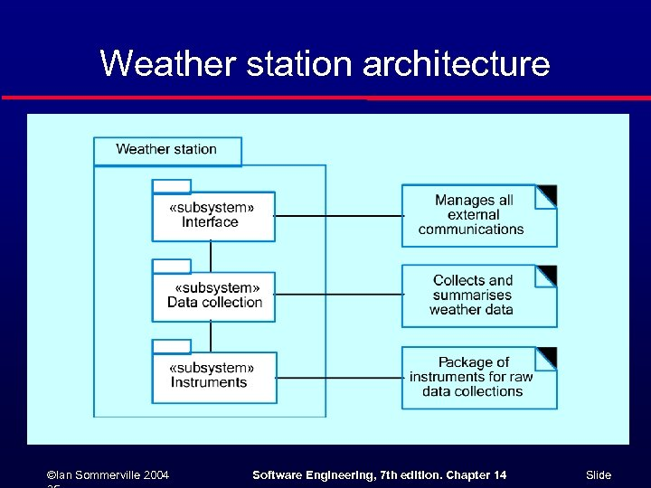 Weather station architecture ©Ian Sommerville 2004 Software Engineering, 7 th edition. Chapter 14 Slide