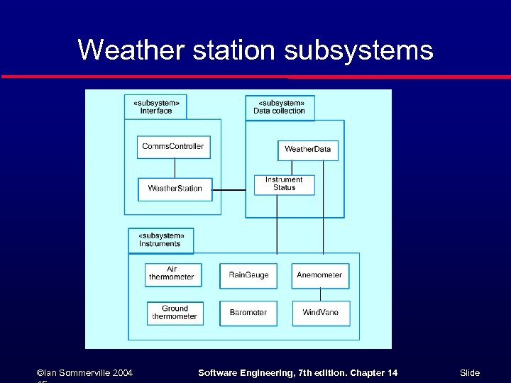 Weather station subsystems ©Ian Sommerville 2004 Software Engineering, 7 th edition. Chapter 14 Slide