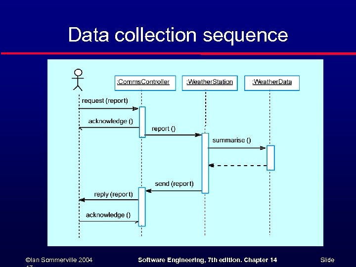 Data collection sequence ©Ian Sommerville 2004 Software Engineering, 7 th edition. Chapter 14 Slide
