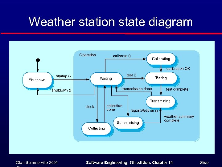 Weather station state diagram ©Ian Sommerville 2004 Software Engineering, 7 th edition. Chapter 14