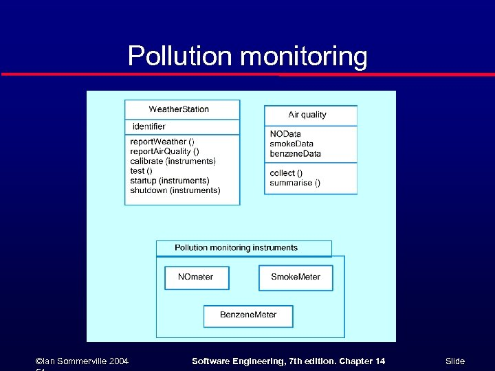 Pollution monitoring ©Ian Sommerville 2004 Software Engineering, 7 th edition. Chapter 14 Slide