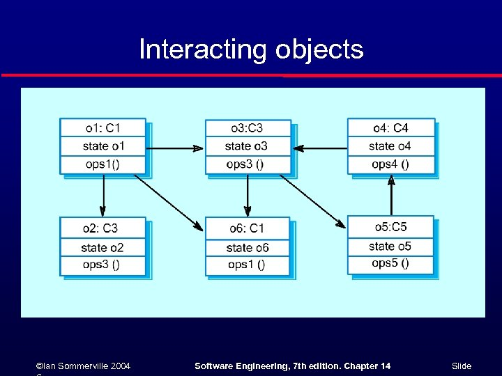 Interacting objects ©Ian Sommerville 2004 Software Engineering, 7 th edition. Chapter 14 Slide