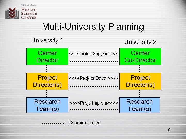 Multi-University Planning University 1 University 2 Center Director <<<Center Support>>> Center Co-Director Project Director(s)