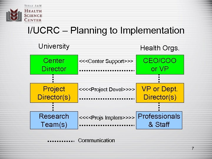 I/UCRC – Planning to Implementation University Health Orgs. Center Director <<<Center Support>>> CEO/COO or