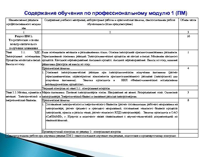 Содержание обучения по профессиональному модулю 1 (ПМ) Наименование разделов Содержание учебного материала, лабораторные работы