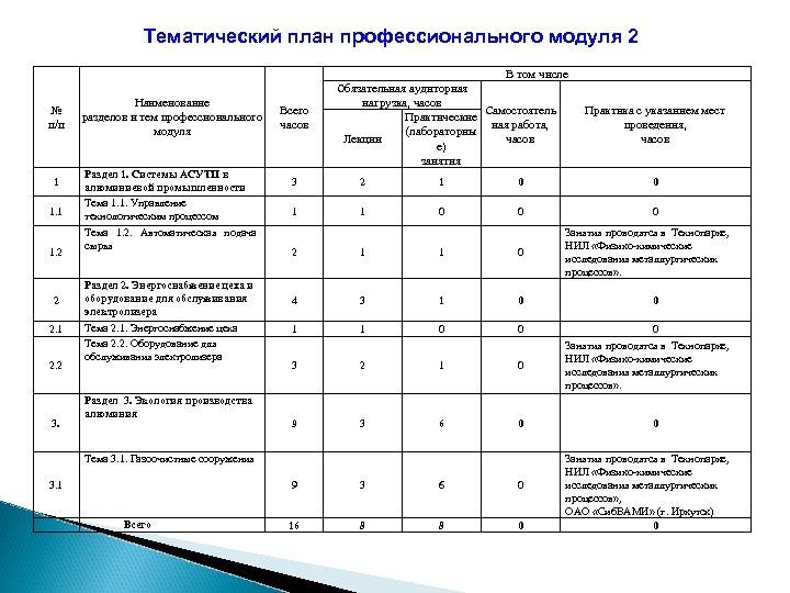 Тематический план профессионального модуля 2 Наименование разделов и тем профессионального модуля № п/п Раздел