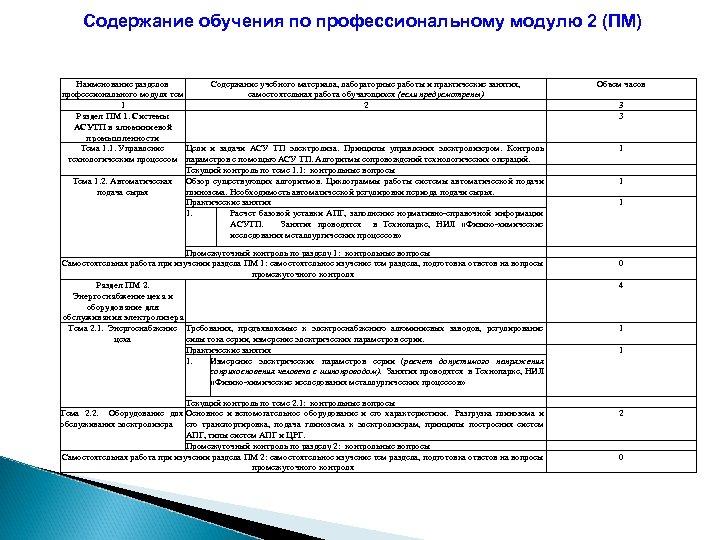 Содержание обучения по профессиональному модулю 2 (ПМ) Наименование разделов Содержание учебного материала, лабораторные работы