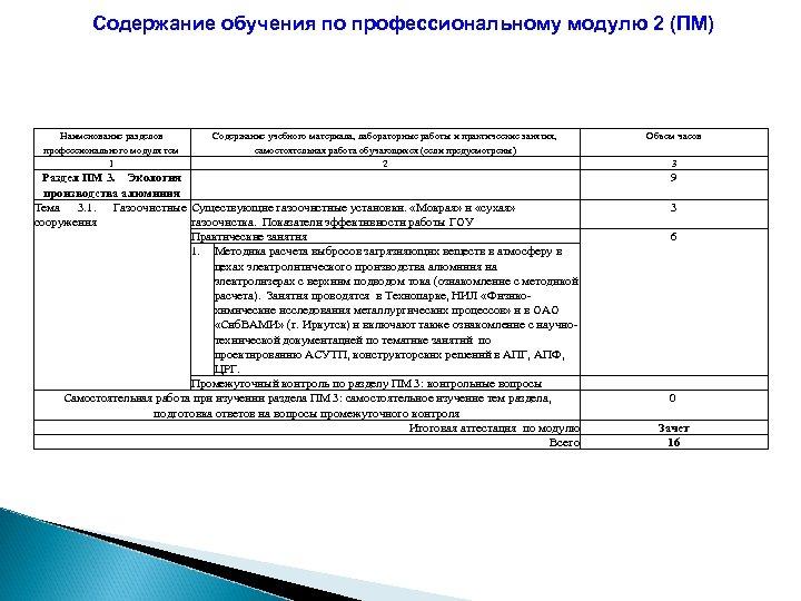 Содержание обучения по профессиональному модулю 2 (ПМ) Наименование разделов профессионального модуля тем 1 Содержание