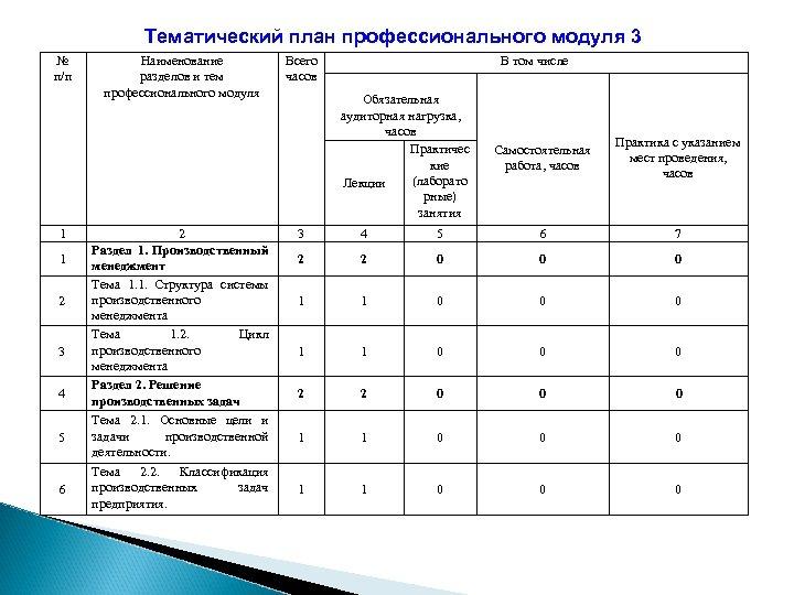 Тематический план профессионального модуля 3 № п/п 1 1 2 3 4 5 6