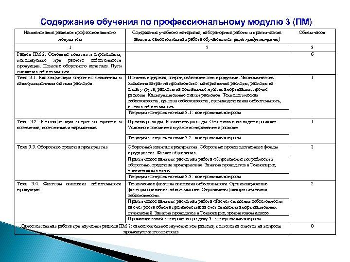 Содержание обучения по профессиональному модулю 3 (ПМ) Наименование разделов профессионального модуля тем Содержание учебного