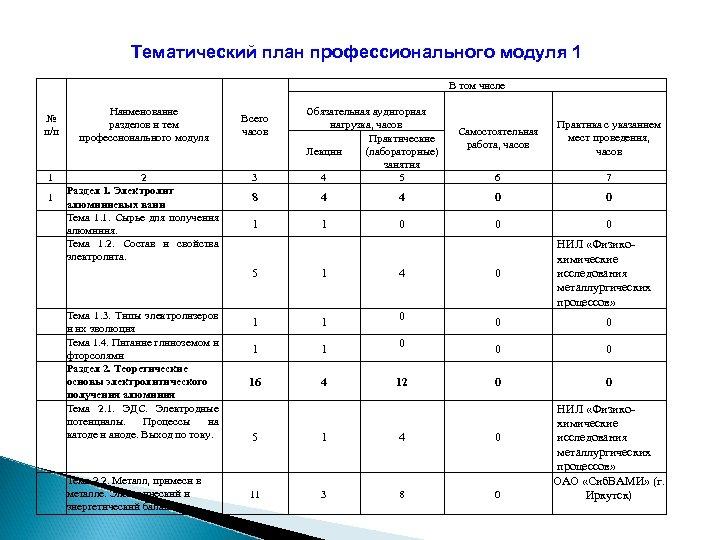 Тематический план профессионального модуля 1 В том числе № п/п 1 1 Наименование разделов