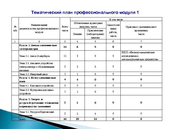Тематический план профессионального модуля 1 В том числе № п/п 1 Наименование Всего разделов