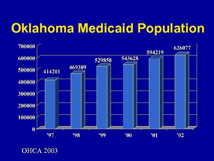 Oklahoma Medicaid Population OHCA 2003