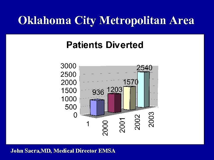 Oklahoma City Metropolitan Area John Sacra, MD, Medical Director EMSA