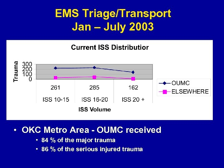 EMS Triage/Transport Jan – July 2003 • OKC Metro Area - OUMC received •