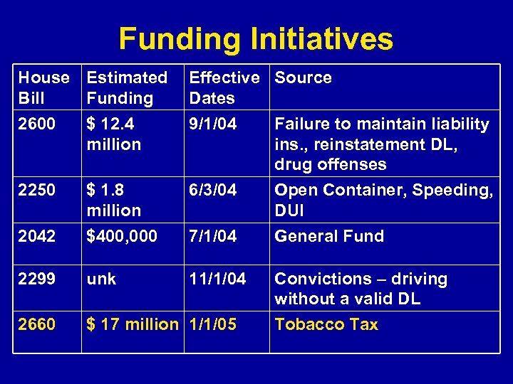 Funding Initiatives House Estimated Effective Source Bill Funding Dates 2600 $ 12. 4 9/1/04