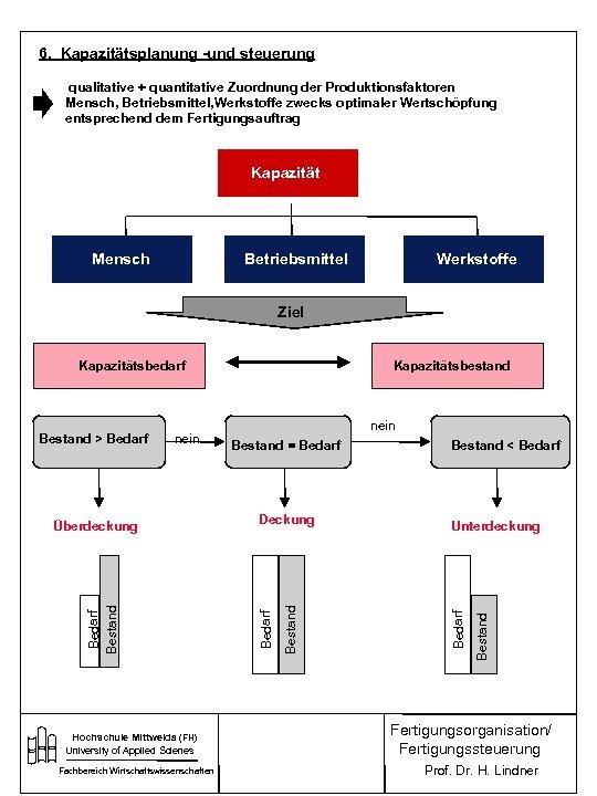 6. Kapazitätsplanung -und steuerung qualitative + quantitative Zuordnung der Produktionsfaktoren Mensch, Betriebsmittel, Werkstoffe zwecks